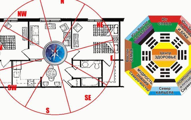 Наложение сетки Багуа на план квартиры