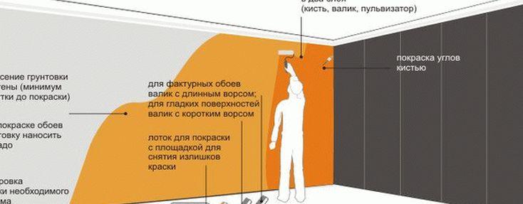 как красить стены фото 2