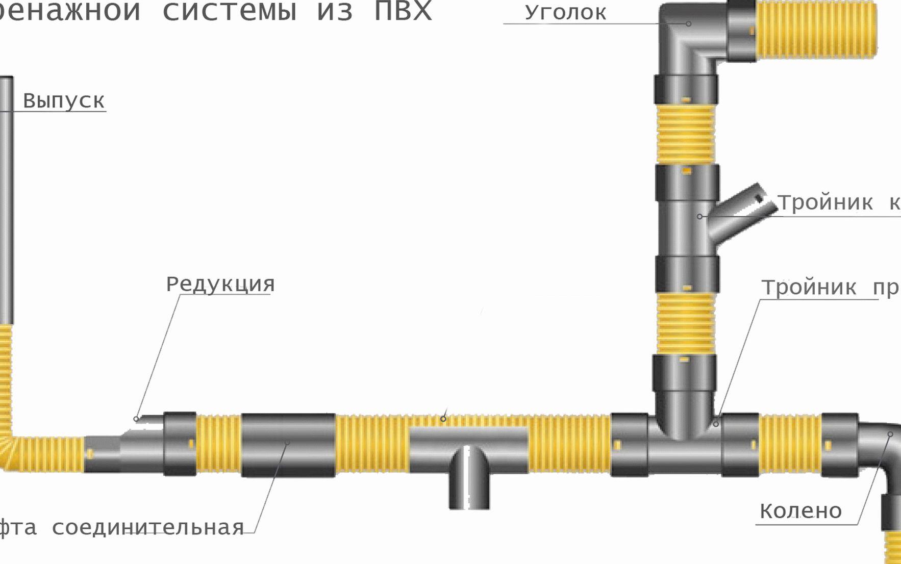 Пример монтажа трубы из ПВХ