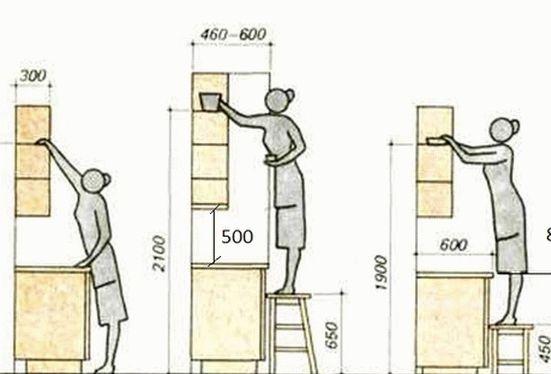 Высота установки для кухни, кухонного гарнитура (столешницы и антресолей). Выбор столешницы