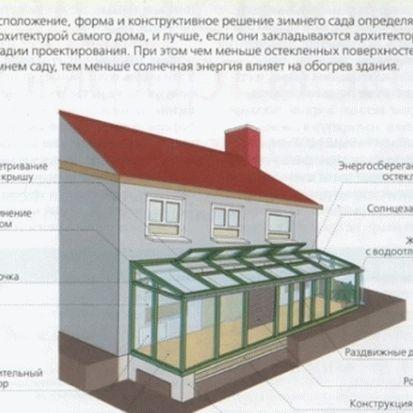 Конструкция зимнего сада